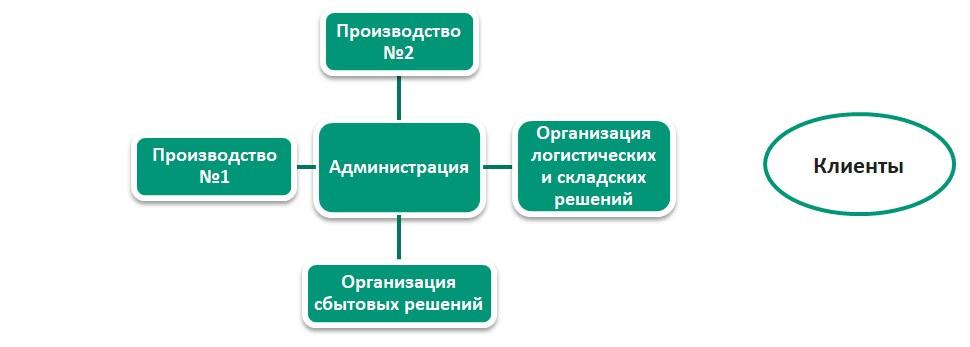 Бизнес-симуляция «difot»