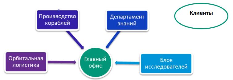 Бизнес симуляция «Система Управления Знаниями»