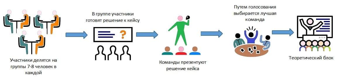 Деловая игра «Управленческие поединки»