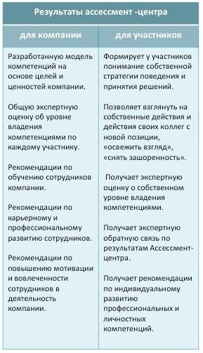 Ассессмент-центр